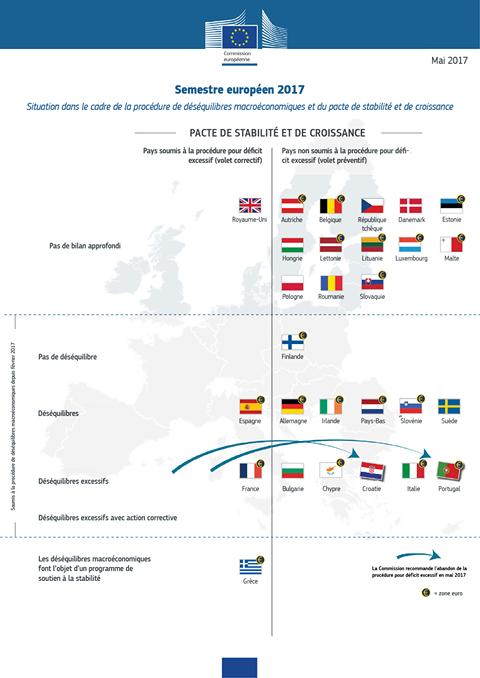 semestre européen